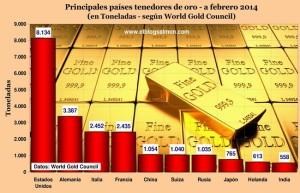 principales-países-tenedores-de-oro
