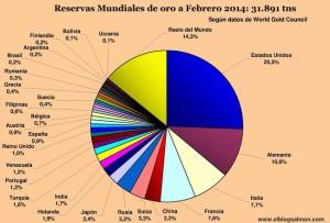 reservas_mundiales_de_oro_feb-2014